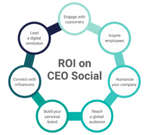 ROI on CEO Social diagram
